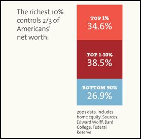 The Wealth Distribution in America